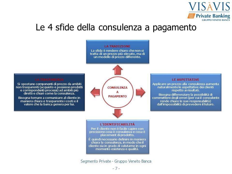Le 4 sfide della consulenza a pagamento