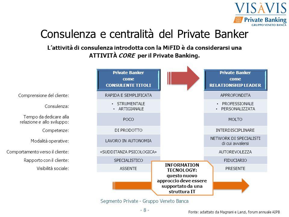 Consulenza e centralità del Private Banker