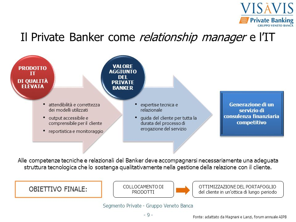 Il Private Banker come relationship manager e l'IT