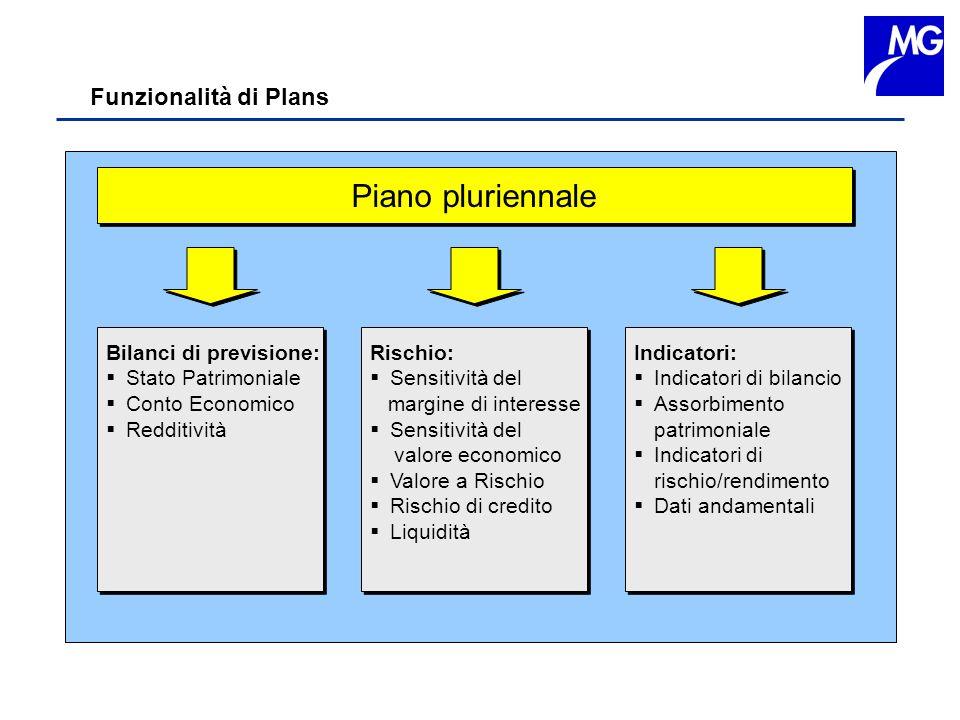 Piano pluriennale Funzionalità di Plans Bilanci di previsione:
