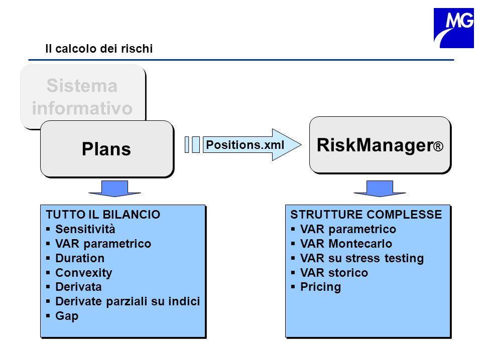 Sistema informativo RiskManager® Plans
