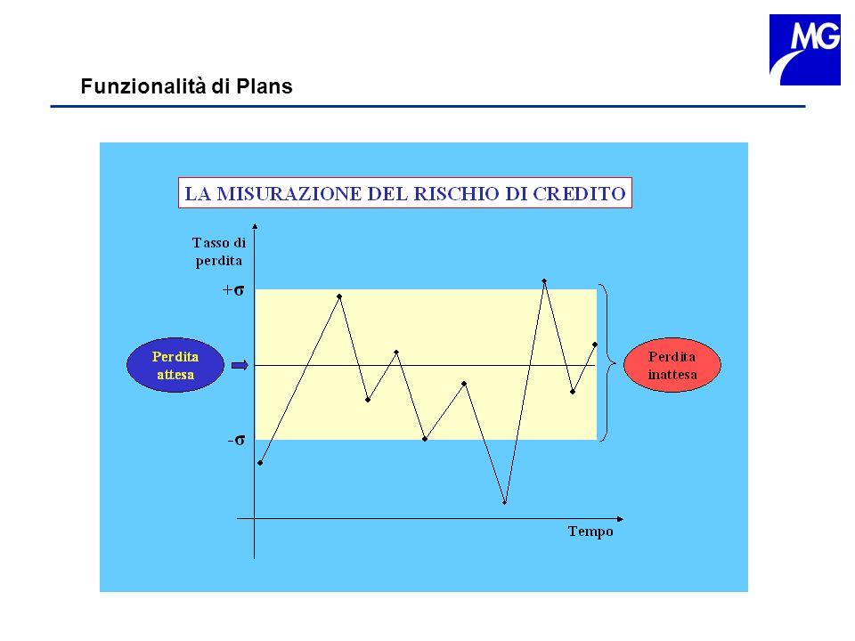 Funzionalità di Plans