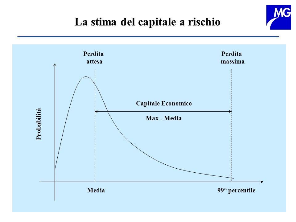 La stima del capitale a rischio