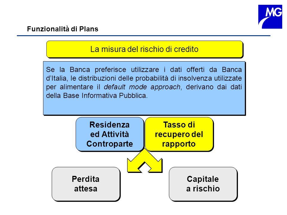 La misura del rischio di credito