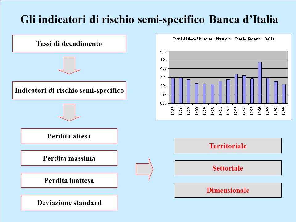 Indicatori di rischio semi-specifico