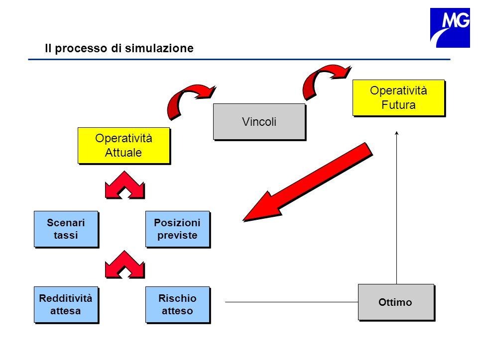 Il processo di simulazione