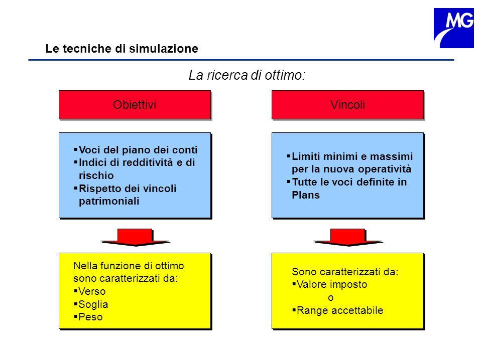 La ricerca di ottimo: Le tecniche di simulazione Obiettivi Vincoli