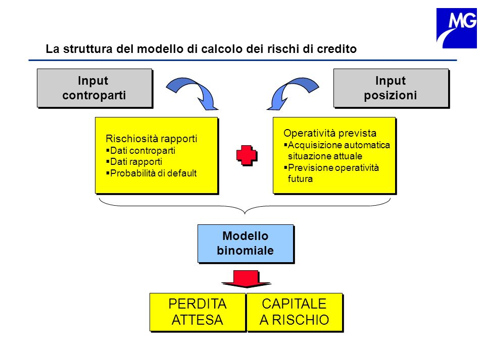 PERDITA ATTESA CAPITALE A RISCHIO