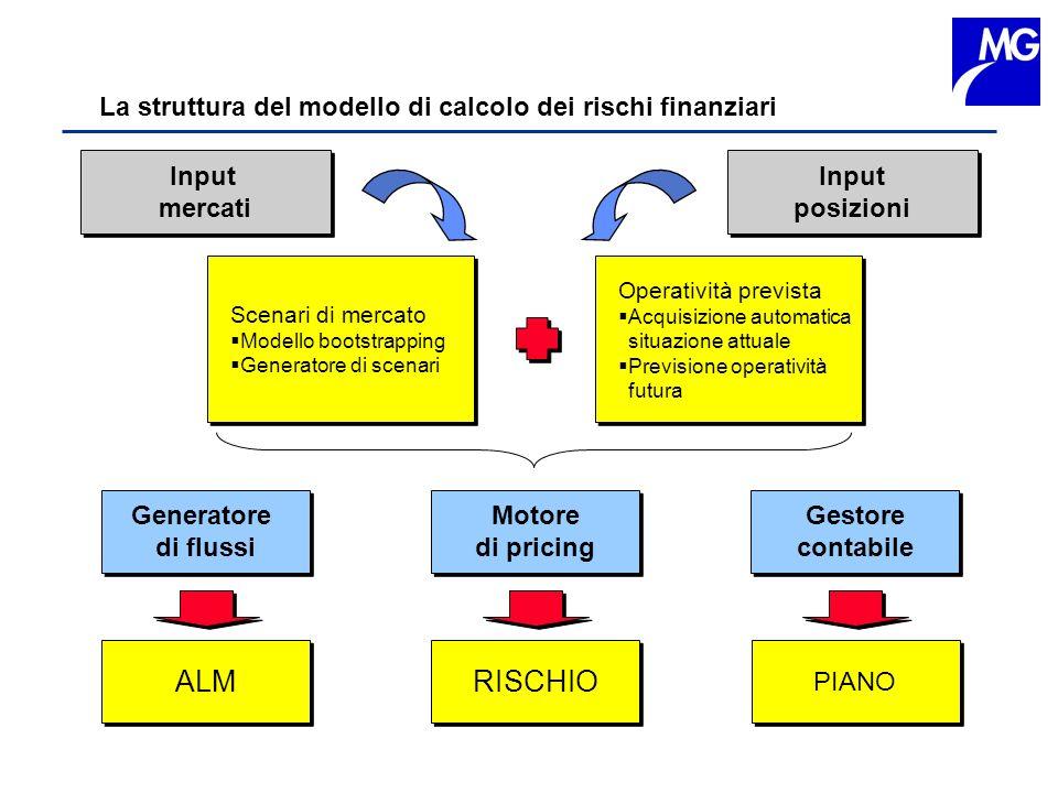 ALM RISCHIO La struttura del modello di calcolo dei rischi finanziari
