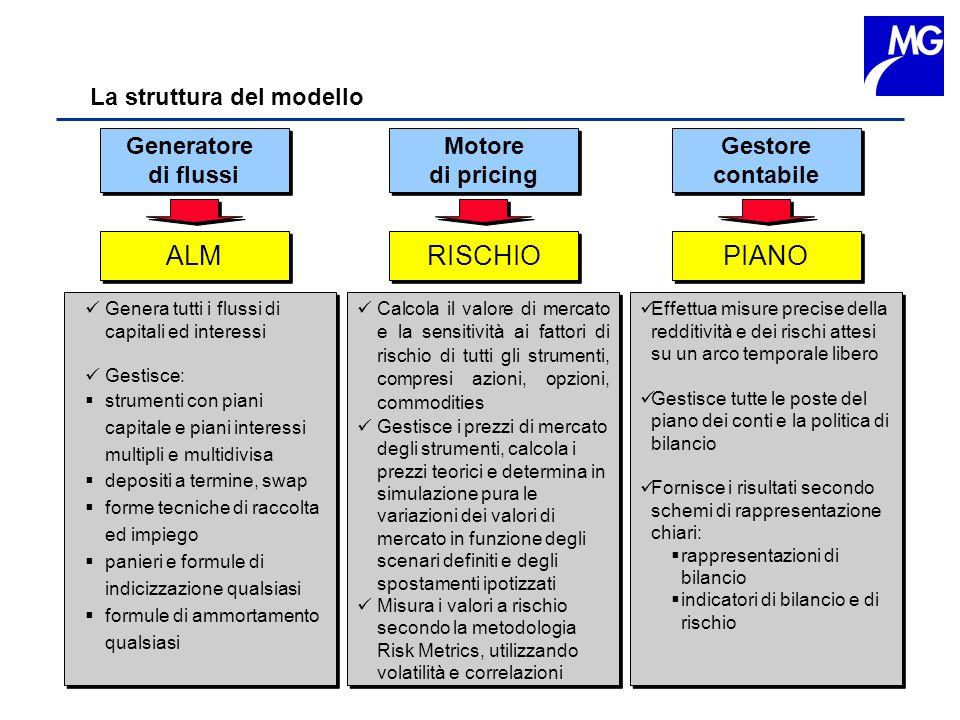 ALM RISCHIO PIANO La struttura del modello Generatore di flussi Motore