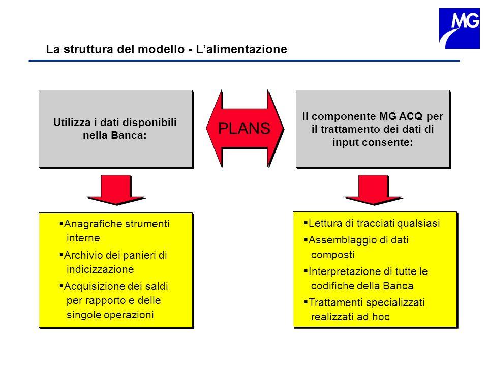 PLANS La struttura del modello - L'alimentazione