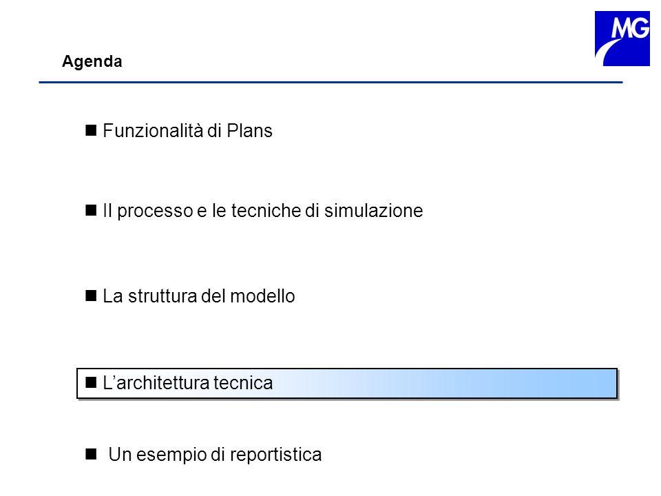 Il processo e le tecniche di simulazione