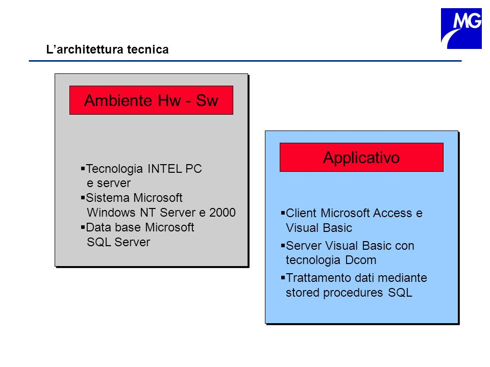 Ambiente Hw - Sw Applicativo L'architettura tecnica