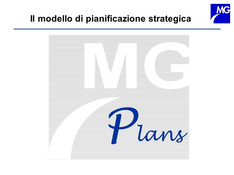 Il modello di pianificazione strategica