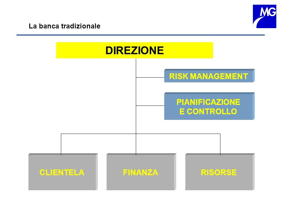 DIREZIONE RISK MANAGEMENT PIANIFICAZIONE E CONTROLLO CLIENTELA FINANZA