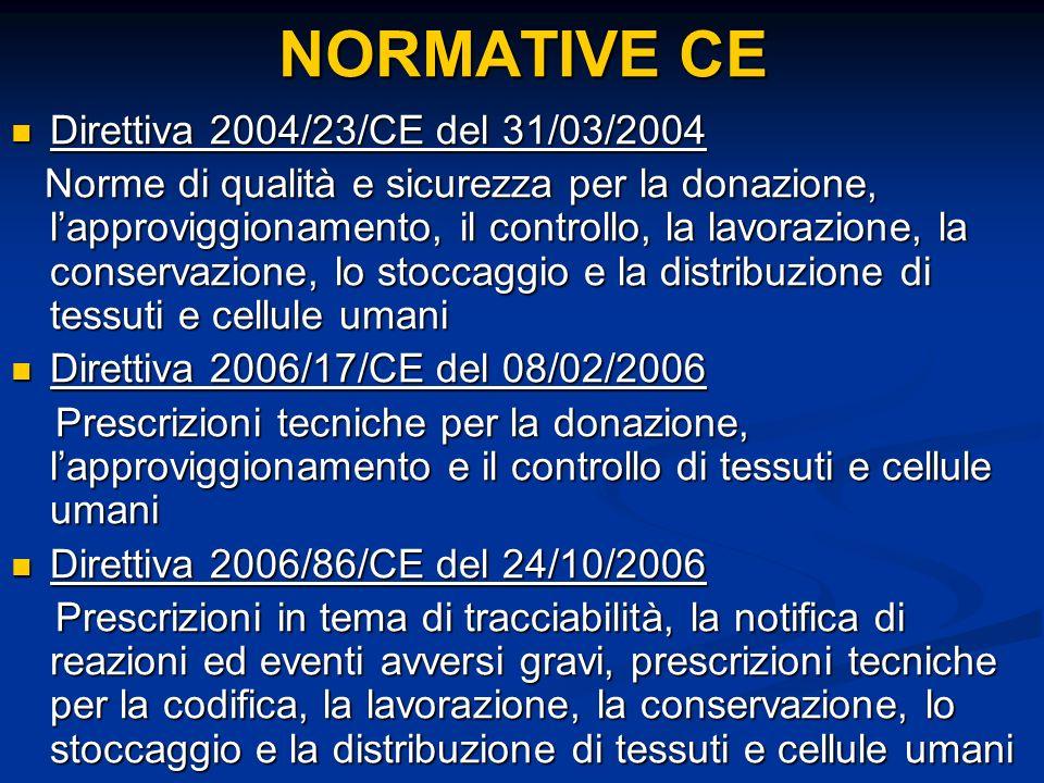 NORMATIVE CE Direttiva 2004/23/CE del 31/03/2004