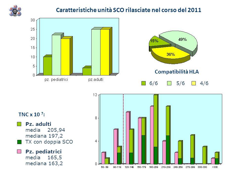 Caratteristiche unità SCO rilasciate nel corso del 2011