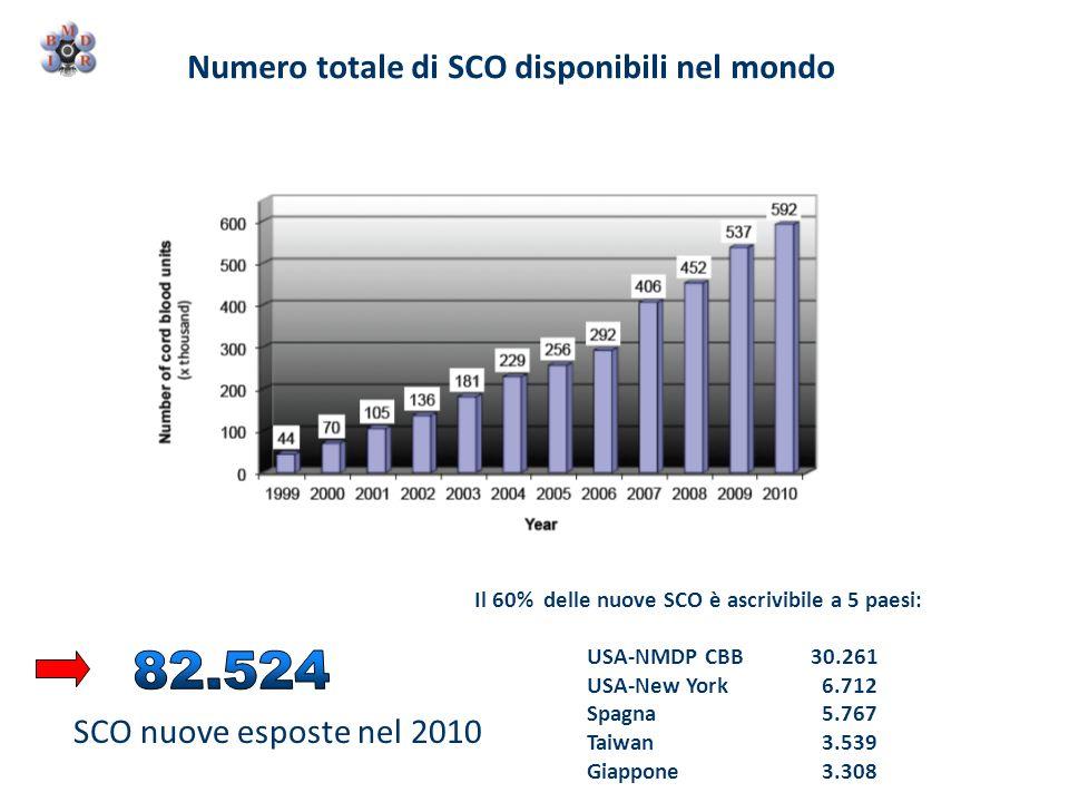 82.524 Numero totale di SCO disponibili nel mondo