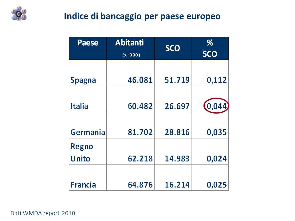 Indice di bancaggio per paese europeo