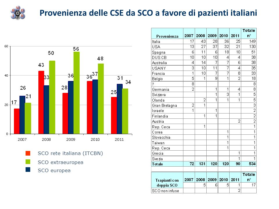 Provenienza delle CSE da SCO a favore di pazienti italiani