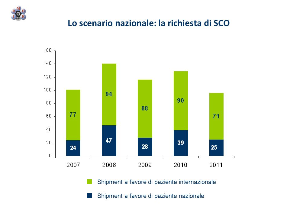 Lo scenario nazionale: la richiesta di SCO