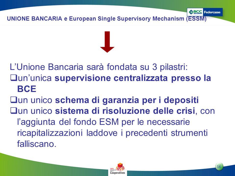 L'Unione Bancaria sarà fondata su 3 pilastri: