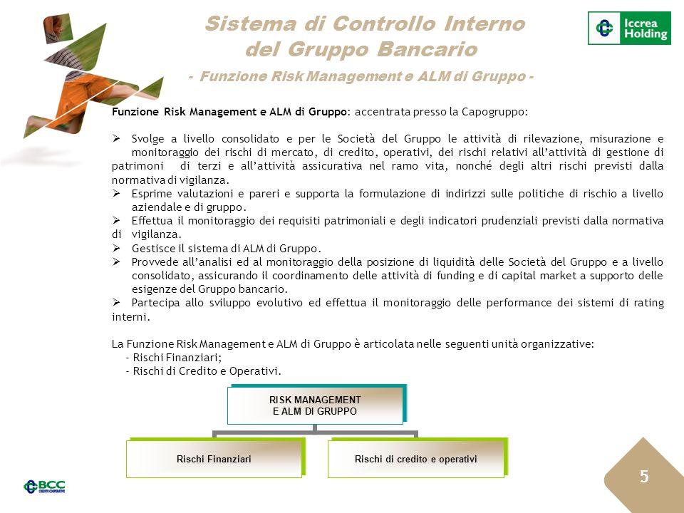 Sistema di Controllo Interno del Gruppo Bancario - Funzione Risk Management e ALM di Gruppo -