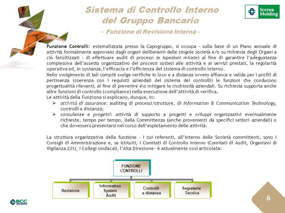 Sistema di Controllo Interno del Gruppo Bancario - Funzione di Revisione Interna -