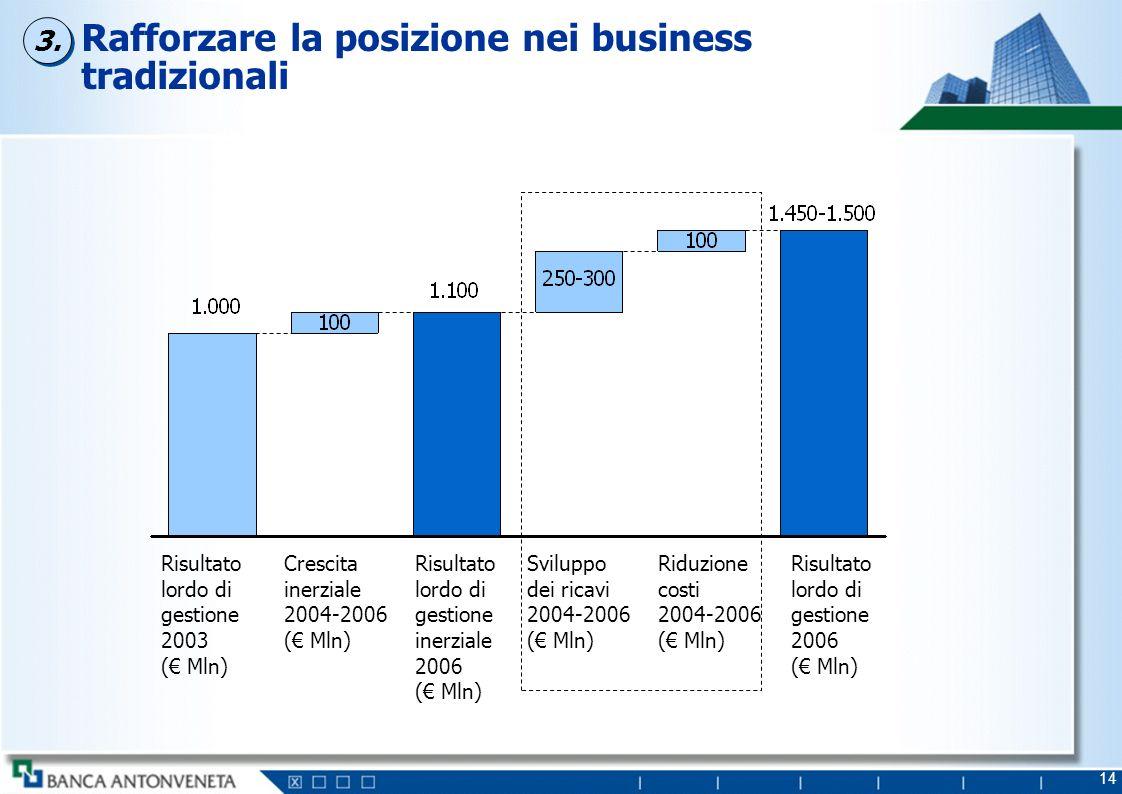 Sviluppo dei ricavi 2004-2006: driver di risultato