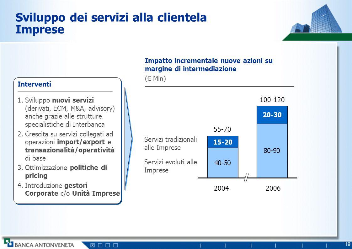 Servizio alla clientela imprese attraverso un approccio integrato BAPV-Interbanca