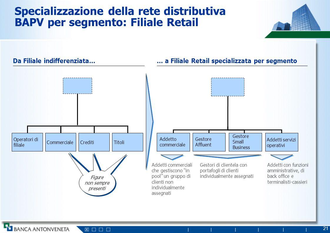 Specializzazione della rete distributiva BAPV per segmento: Unità Imprese