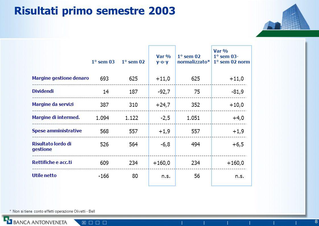 Risultati esercizio 2003 1° semestre 2003 Risultato lordo di