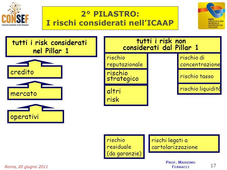 2° PILASTRO: I rischi considerati nell'ICAAP