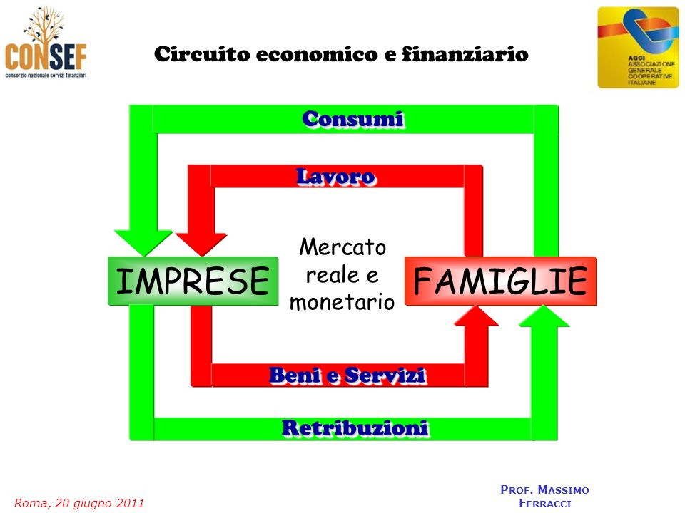 Mercato reale e monetario