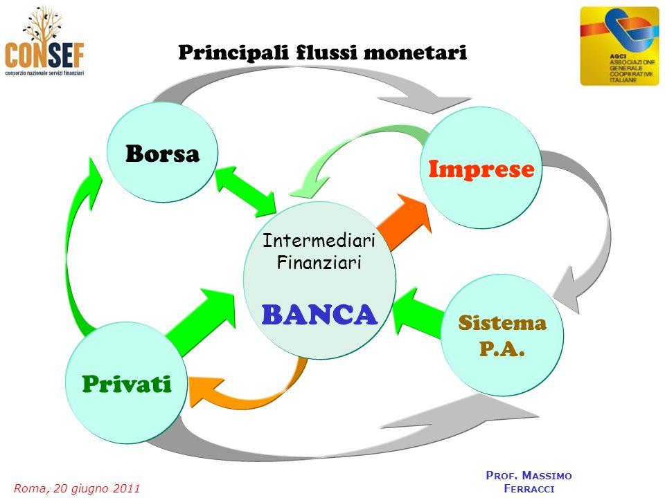 BANCA Borsa Imprese Privati Principali flussi monetari Sistema P.A.