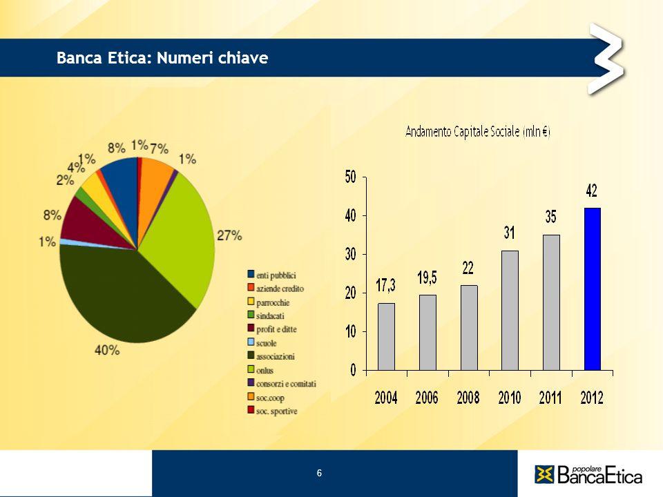 6 31/05/11 martedì 31 maggio 2011 Banca Etica: Numeri chiave 6 6