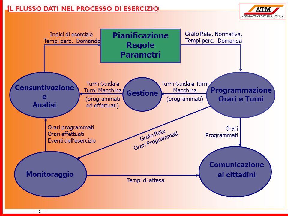 Pianificazione Regole Parametri