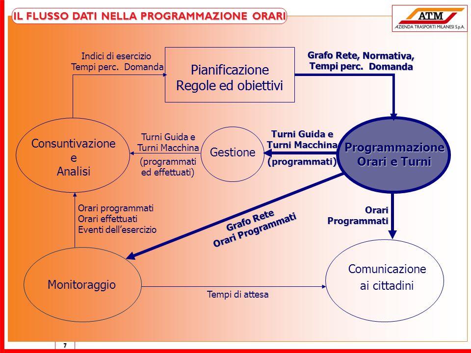 Pianificazione Regole ed obiettivi Pianificazione Regole ed obiettivi
