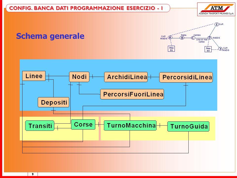 Schema generale CONFIG. BANCA DATI PROGRAMMAZIONE ESERCIZIO - 1 E A B
