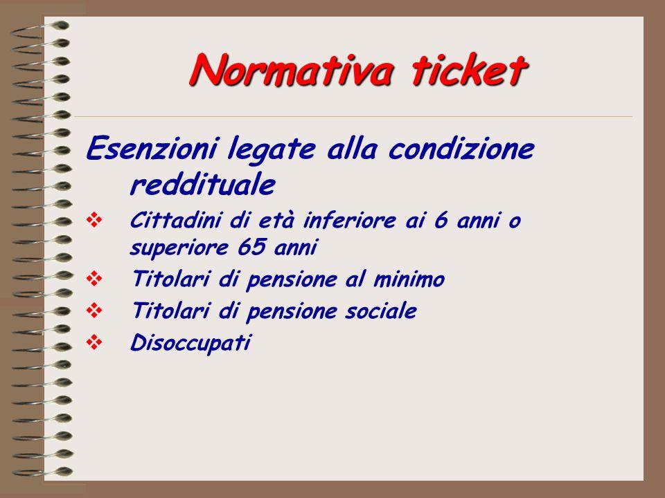 Normativa ticket Esenzioni legate alla condizione reddituale