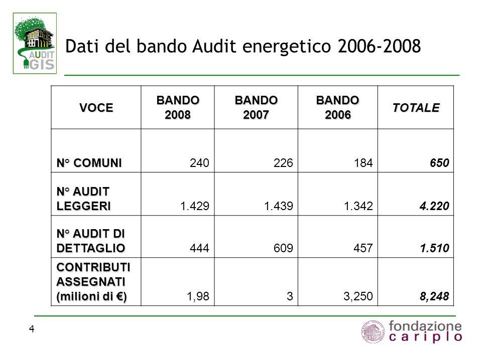Dati del bando Audit energetico 2006-2008