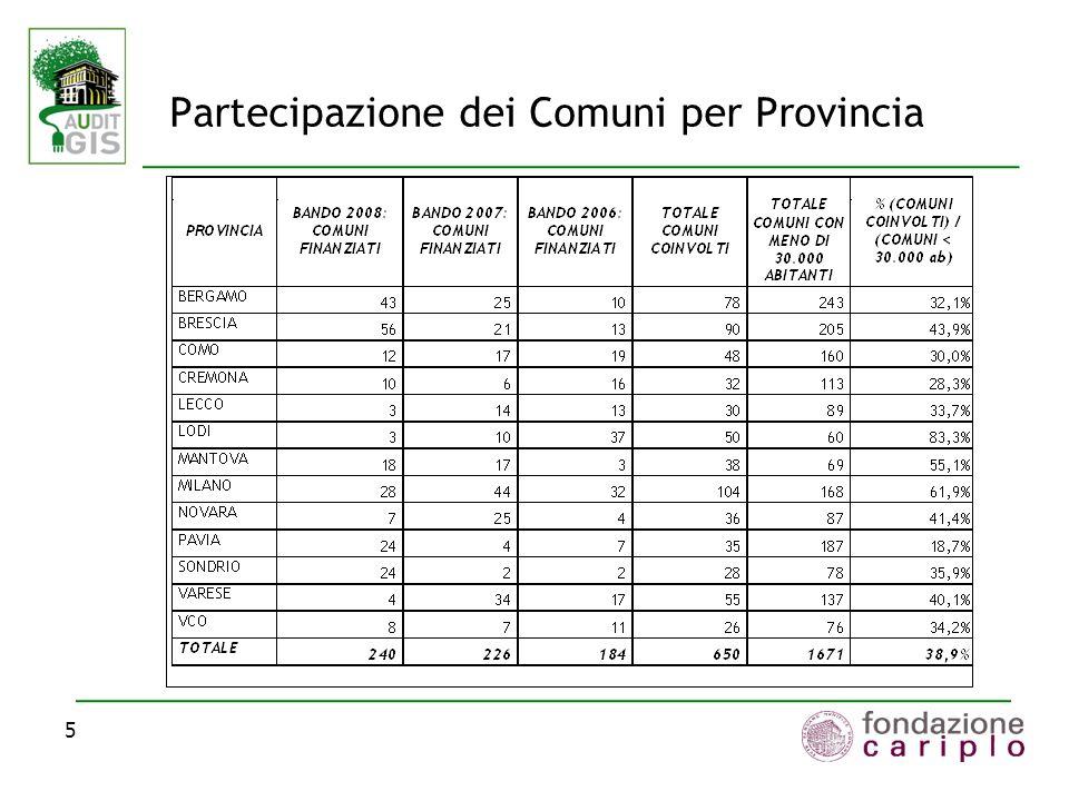 Partecipazione dei Comuni per Provincia