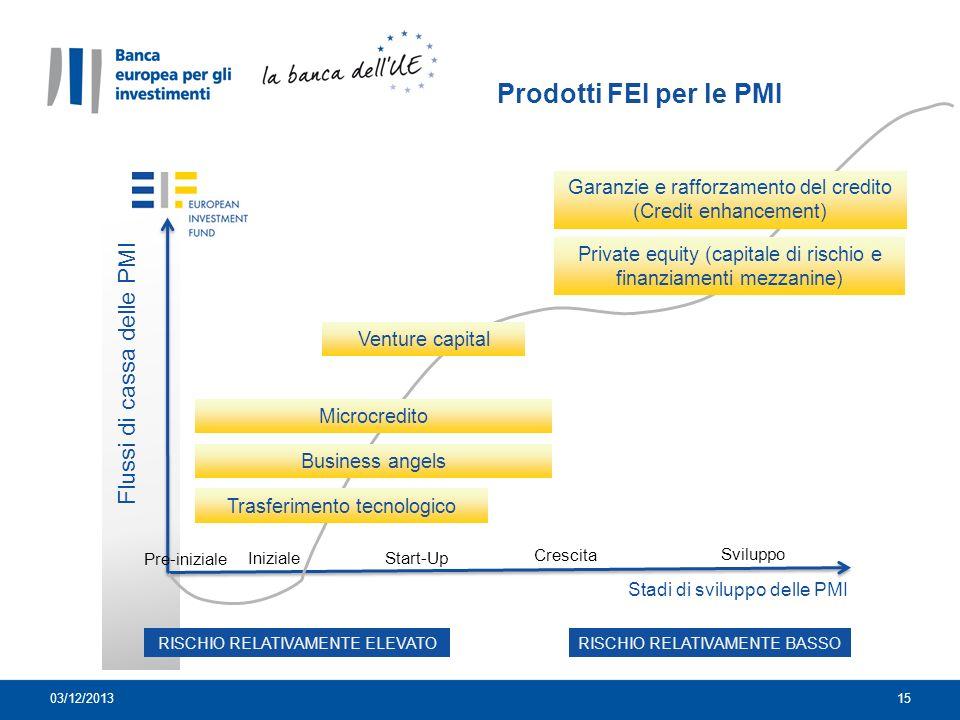 Prodotti FEI per le PMI Flussi di cassa delle PMI