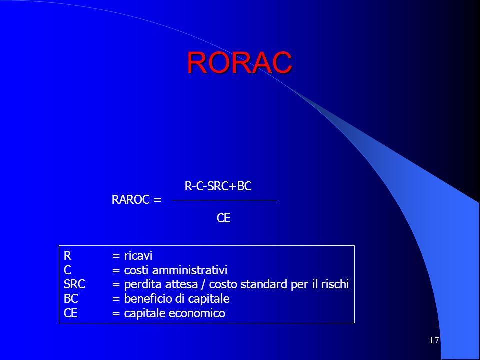 RORAC R-C-SRC+BC RAROC = CE R = ricavi C = costi amministrativi