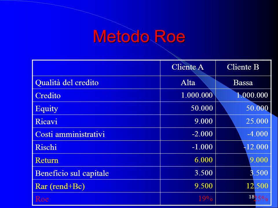 Metodo Roe Cliente A Cliente B Qualità del credito Alta Bassa Credito