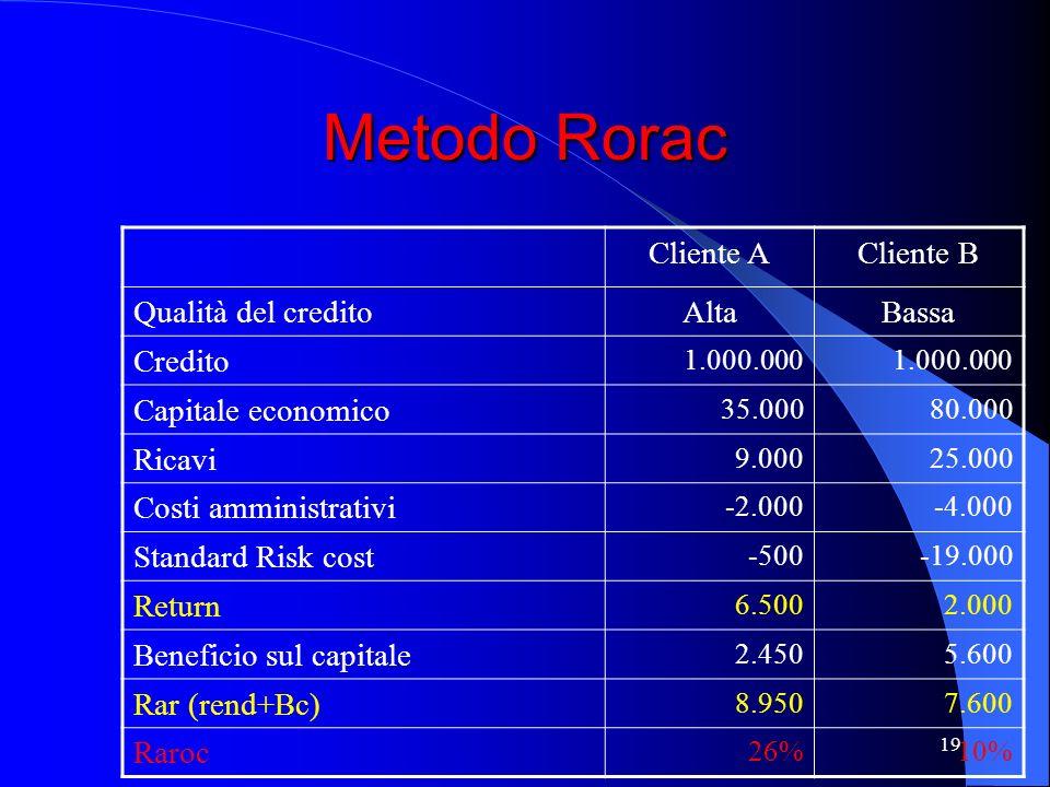 Metodo Rorac Cliente A Cliente B Qualità del credito Alta Bassa