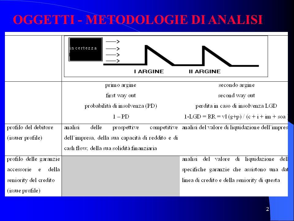 OGGETTI - METODOLOGIE DI ANALISI