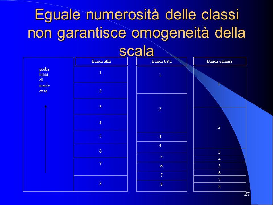 Eguale numerosità delle classi non garantisce omogeneità della scala
