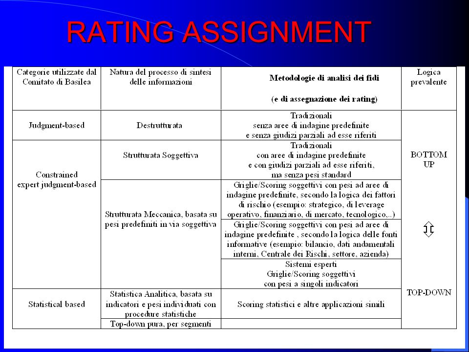 RATING ASSIGNMENT