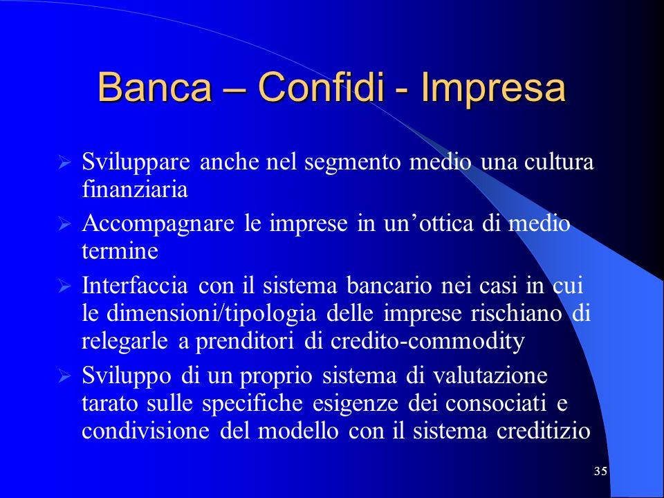 Banca – Confidi - Impresa